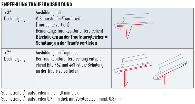 tipps tricks traufenabschluss halbrund f r. Black Bedroom Furniture Sets. Home Design Ideas